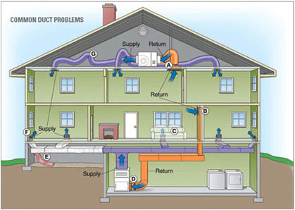 Residential forced air split systems vs ductless split for Best heating system for home